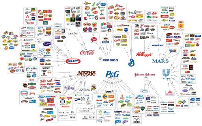 The_Ten_Major_Food_Companies